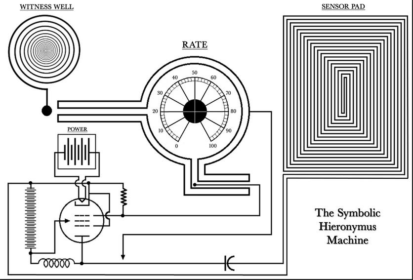 hieronimus machine