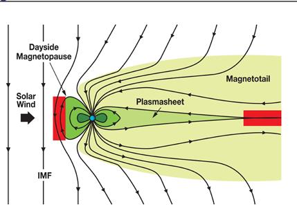 riconnessione magnetica 2